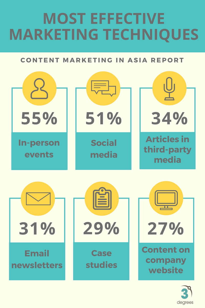 Events and social media most effective marketing techniques in Asia
