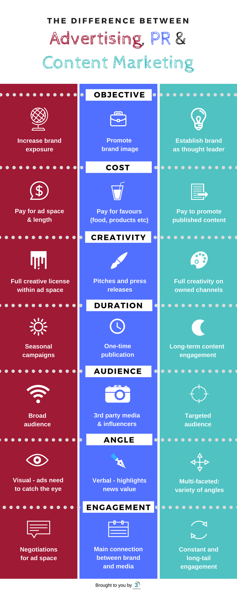 What's the difference between advertising, PR and content marketing? (Infographic)